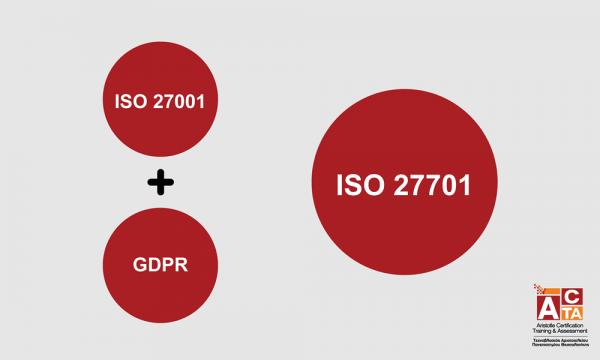Σχήμα ISO 27701 GDPR ACTA